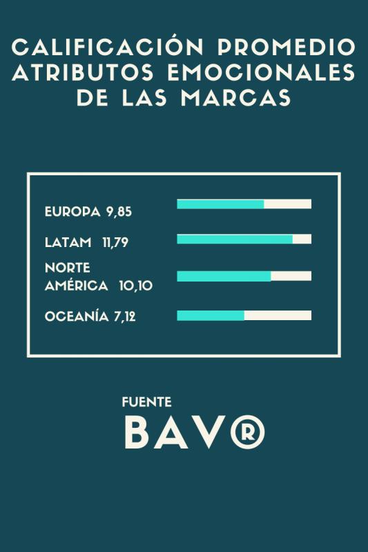 Gráfico de clasificación promedio atributos emocionales de las marcas en Europa, América Latina