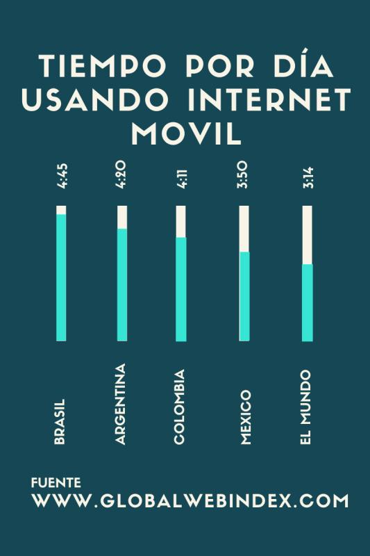 gráfico de tiempo usado en INTERNET móvil en varios países de América Latina