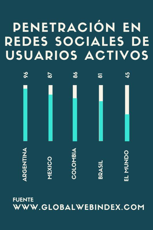 Gráfico de usuarios activos de redes sociales en América latina
